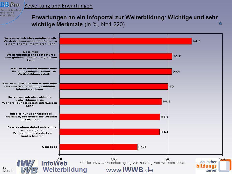 12 12.3.08 Erwartungen an ein Infoportal zur Weiterbildung: Wichtige und sehr wichtige Merkmale (in %, N=1.220) Quelle: IWWB, Onlinebefragung zur Nutzung von WBDBen 2008 Bewertung und Erwartungen