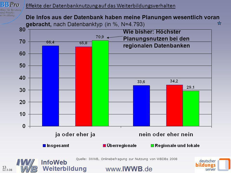 Die Infos aus der Datenbank haben meine Planungen wesentlich voran gebracht, nach Datenbanktyp (in %, N=4.793) Wie bisher: Höchster Planungsnutzen bei den regionalen Datenbanken Quelle: IWWB, Onlinebefragung zur Nutzung von WBDBs 2008 Effekte der Datenbanknutzung auf das Weiterbildungsverhalten 12.3.08 13