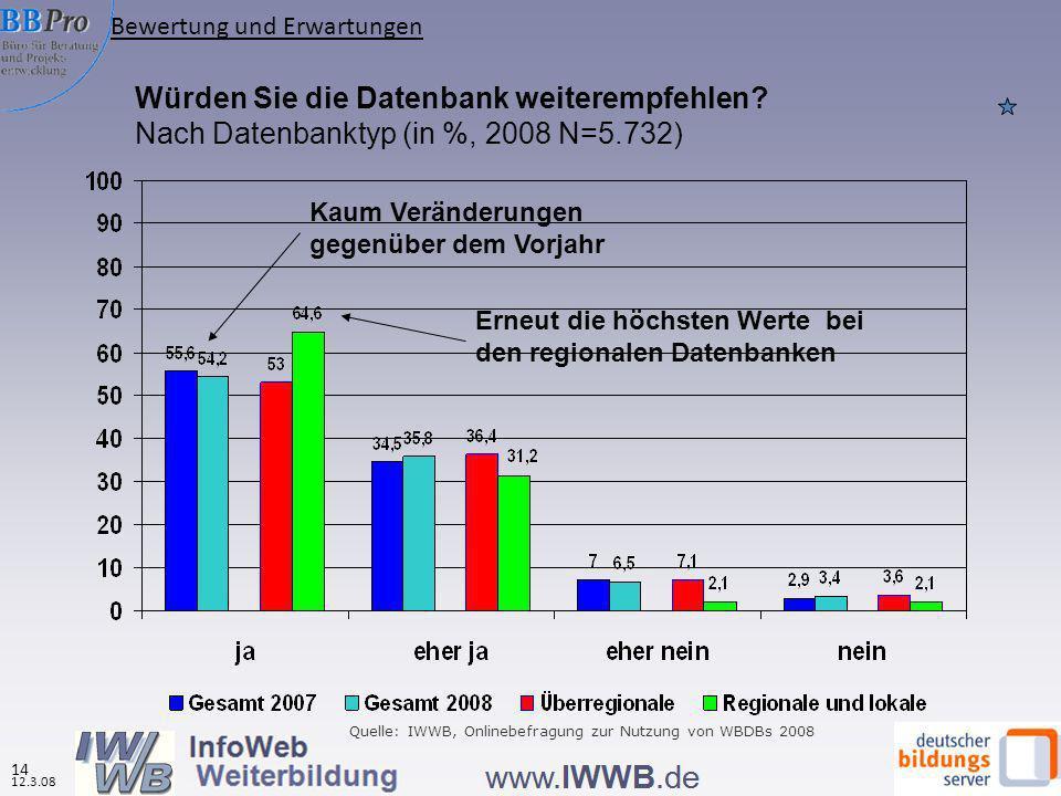Würden Sie die Datenbank weiterempfehlen? Nach Datenbanktyp (in %, 2008 N=5.732) Erneut die höchsten Werte bei den regionalen Datenbanken Quelle: IWWB