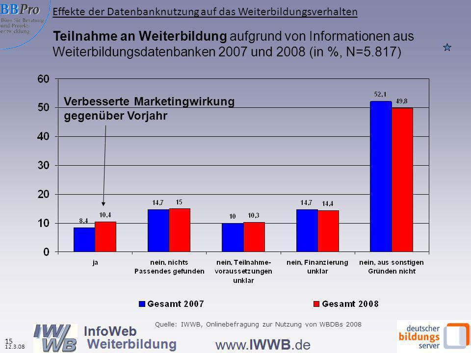 Teilnahme an Weiterbildung aufgrund von Informationen aus Weiterbildungsdatenbanken 2007 und 2008 (in %, N=5.817) Quelle: IWWB, Onlinebefragung zur Nu