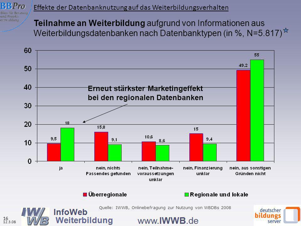 Teilnahme an Weiterbildung aufgrund von Informationen aus Weiterbildungsdatenbanken nach Datenbanktypen (in %, N=5.817) Erneut stärkster Marketingeffekt bei den regionalen Datenbanken Quelle: IWWB, Onlinebefragung zur Nutzung von WBDBs 2008 Effekte der Datenbanknutzung auf das Weiterbildungsverhalten 12.3.08 16