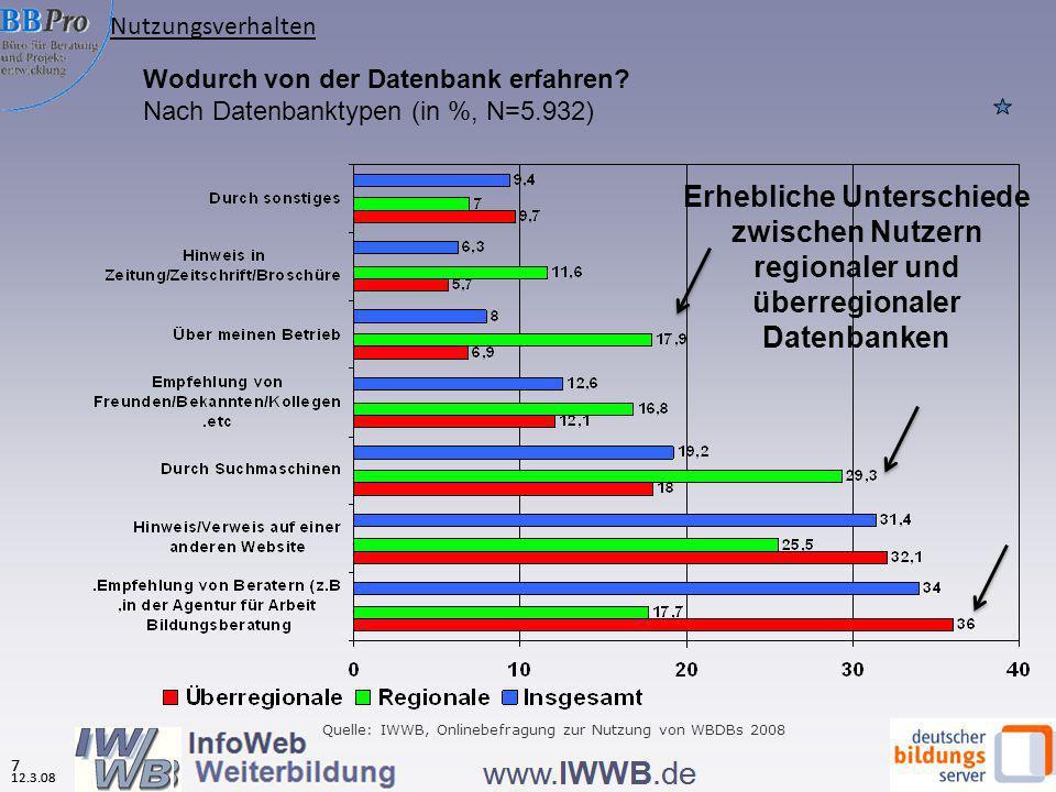 12.3.08 7 Wodurch von der Datenbank erfahren? Nach Datenbanktypen (in %, N=5.932) Quelle: IWWB, Onlinebefragung zur Nutzung von WBDBs 2008 Erhebliche