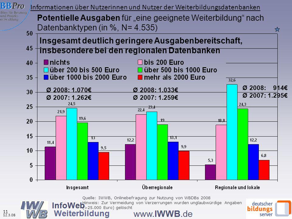 Quelle: IWWB, Onlinebefragung zur Nutzung von WBDBs 2008 Hinweis: Zur Vermeidung von Verzerrungen wurden unglaubwürdige Angaben (>25.000 Euro) gelöscht Potentielle Ausgaben für eine geeignete Weiterbildung nach Datenbanktypen (in %, N= 4.535) Ø 2008: 1.070 Ø 2007: 1.262 Ø 2008: 1.033 Ø 2007: 1.259 Ø 2008: 914 Ø 2007: 1.295 Insgesamt deutlich geringere Ausgabenbereitschaft, insbesondere bei den regionalen Datenbanken Informationen über Nutzerinnen und Nutzer der Weiterbildungsdatenbanken 11 12.3.08