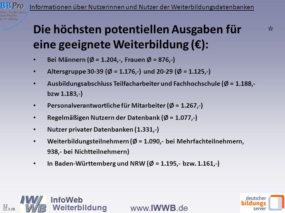 Die höchsten potentiellen Ausgaben für eine geeignete Weiterbildung (): Bei Männern (Ø = 1.204,-, Frauen Ø = 876,-) Altersgruppe 30-39 (Ø = 1.176,-) und 20-29 (Ø = 1.125,-) Ausbildungsabschluss Teilfacharbeiter und Fachhochschule (Ø = 1.188,- bzw 1.183,-) Personalverantwortliche für Mitarbeiter (Ø = 1.267,-) Regelmäßigen Nutzern der Datenbank (Ø = 1.077,-) Nutzer privater Datenbanken (1.331,-) Weiterbildungsteilnehmern (Ø = 1.090,- bei Mehrfachteilnehmern, 938,- bei Nichtteilnehmern) In Baden-Württemberg und NRW (Ø = 1.195,- bzw.