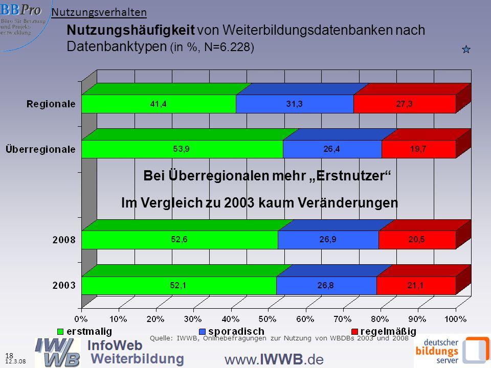 Nutzungshäufigkeit von Weiterbildungsdatenbanken nach Datenbanktypen (in %, N=6.228) Bei Überregionalen mehr Erstnutzer Quelle: IWWB, Onlinebefragungen zur Nutzung von WBDBs 2003 und 2008 Im Vergleich zu 2003 kaum Veränderungen Nutzungsverhalten 18 12.3.08