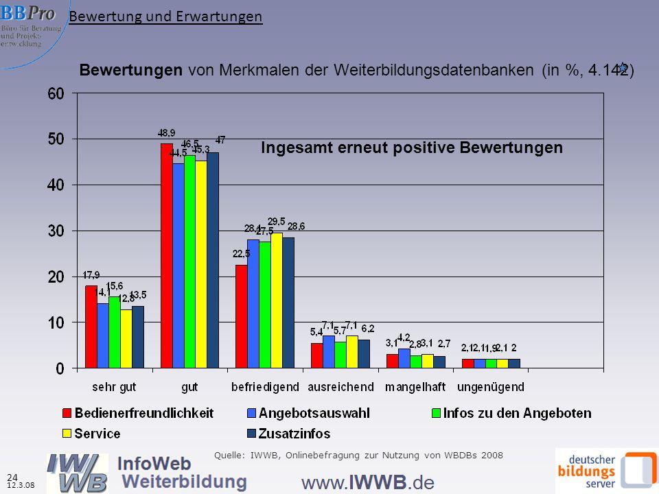 Bewertungen von Merkmalen der Weiterbildungsdatenbanken (in %, 4.142) Ingesamt erneut positive Bewertungen Quelle: IWWB, Onlinebefragung zur Nutzung von WBDBs 2008 Bewertung und Erwartungen 12.3.08 24