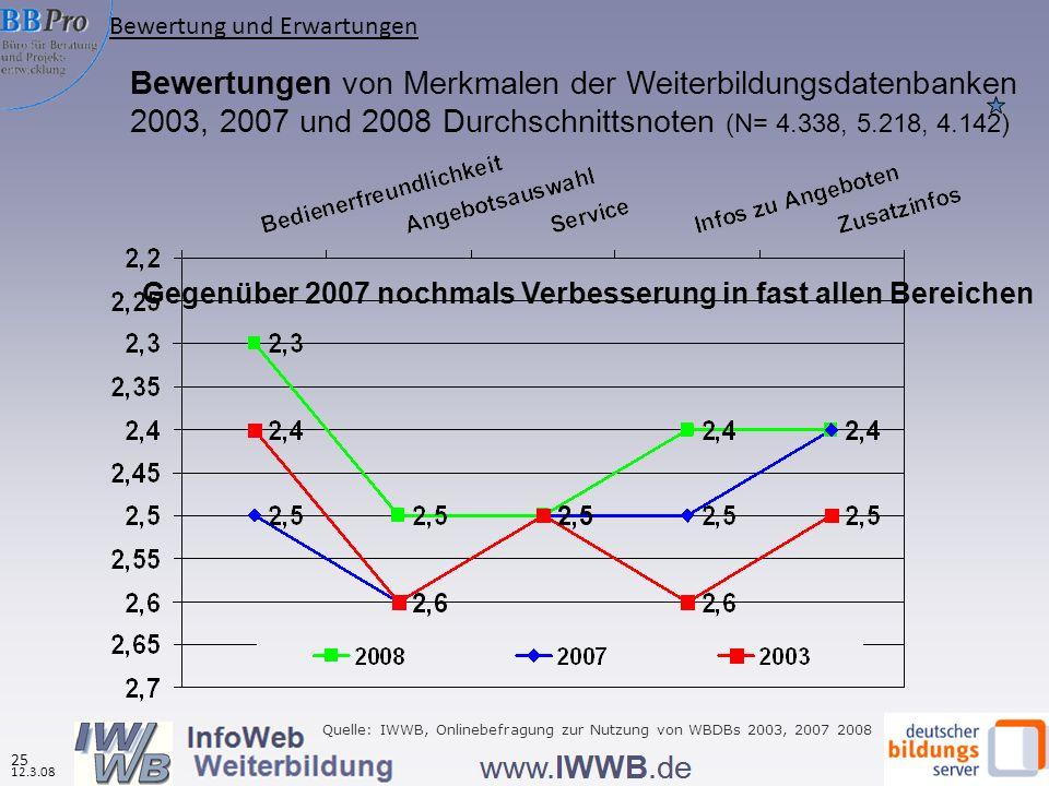 Bewertungen von Merkmalen der Weiterbildungsdatenbanken 2003, 2007 und 2008 Durchschnittsnoten (N= 4.338, 5.218, 4.142) Quelle: IWWB, Onlinebefragung zur Nutzung von WBDBs 2003, 2007 2008 Bewertung und Erwartungen 12.3.08 25 Gegenüber 2007 nochmals Verbesserung in fast allen Bereichen
