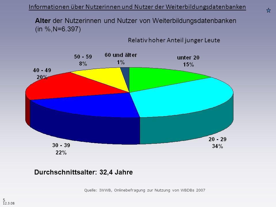 Quelle: IWWB, Onlinebefragung zur Nutzung von WBDBs 2007 Alter der Nutzerinnen und Nutzer von Weiterbildungsdatenbanken (in %,N=6.397) Durchschnittsalter: 32,4 Jahre Relativ hoher Anteil junger Leute Informationen über Nutzerinnen und Nutzer der Weiterbildungsdatenbanken 5 12.3.08