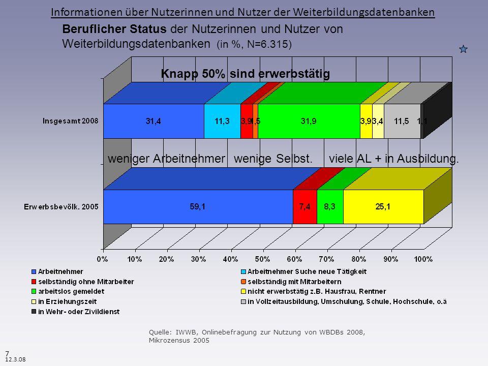 Beruflicher Status der Nutzerinnen und Nutzer von Weiterbildungsdatenbanken 2003 - 2008 ( in %) 2008 weniger Arbeitslose 2008 mehr Arbeitnehmer Quelle: IWWB, Onlinebefragungen zur Nutzung von WBDBs 2003 und 2008 Informationen über Nutzerinnen und Nutzer der Weiterbildungsdatenbanken 8 12.3.08