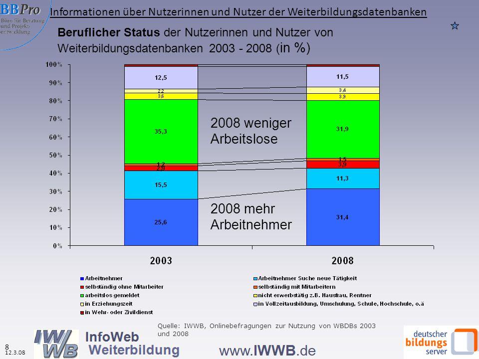 19 12.3.08 Gründe zur Nutzung von Weiterbildungsdatenbanken nach Datenbanktypen (in %, N=6.301) Quelle: IWWB, Onlinebefragung zur Nutzung von WBDBs 2008 Regionale Datenbanken werden häufiger professionell genutzt Berufliche Gründe dominieren Nutzungsverhalten
