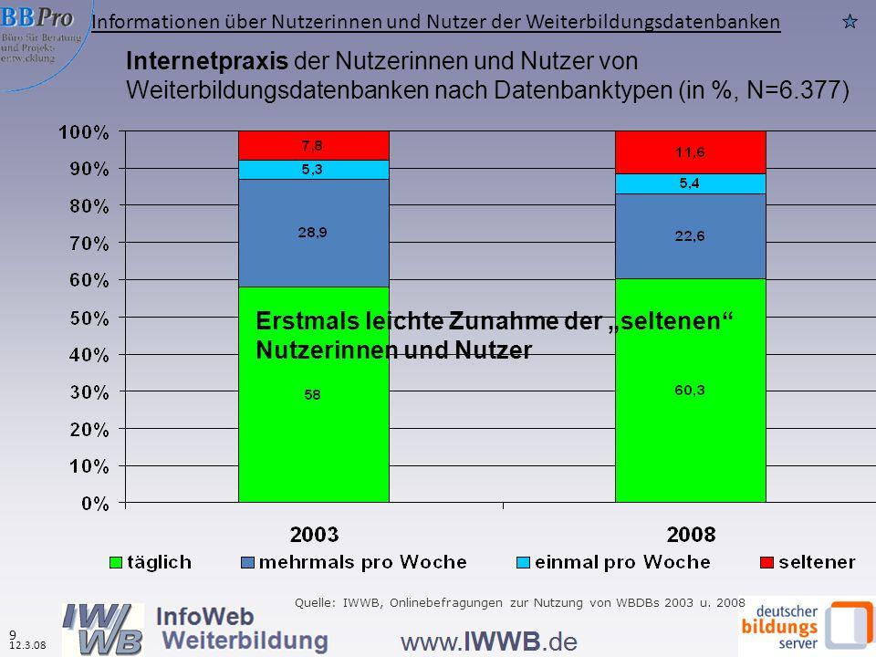 Weiterbildungsteilnehmer (in den letzten drei Jahren) unter den Befragten nach Datenbanktypen (in %, N=4.524 ) Gravierende Unterschiede zwischen den Nutzern regionaler und überregionaler WBDBen Quelle: IWWB, Onlinebefragung zur Nutzung von WBDBs 2008, BSW 2007 BRD 2007 (im letzten Jahr) Alle WBD Ben (in den letzten drei Jahren) Überr egion ale Region ale Informationen über Nutzerinnen und Nutzer der Weiterbildungsdatenbanken 10 12.3.08