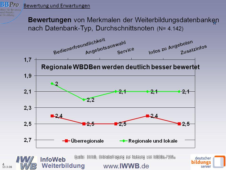 Bewertungen von Merkmalen der Weiterbildungsdatenbanken nach Datenbank-Typ, Durchschnittsnoten (N= 4.142) Regionale WBDBen werden deutlich besser bewe