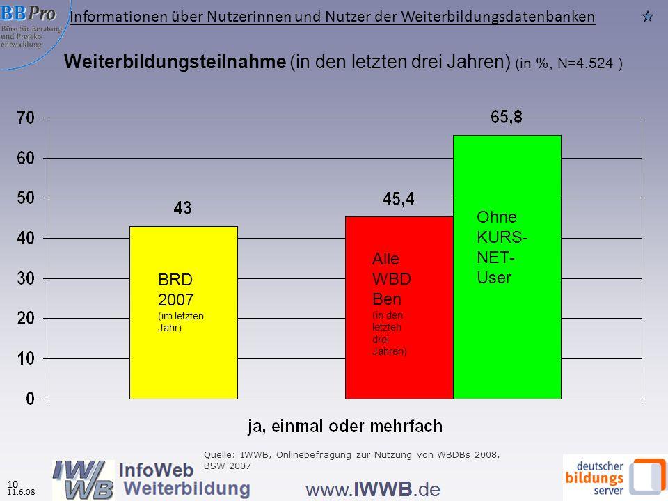 Merkmale der Nutzerinnen und Nutzer (Quelle OU 2008 des IWWB, N= 6.397) 9 56 % Frauen (ohne KURSNET-User: 60%) Durchschnittsalter 32 Jahre (ohne KURSNET-User: 37 Jahre) 40% Hochschulreife (ohne KURSNET-User: 59%) 22% Hochschulabschluss (ohne KURSNET: 44%) 43% Arbeitsnehmer, 32% arbeitslos (ohne KURSNET-User: 65% bzw.