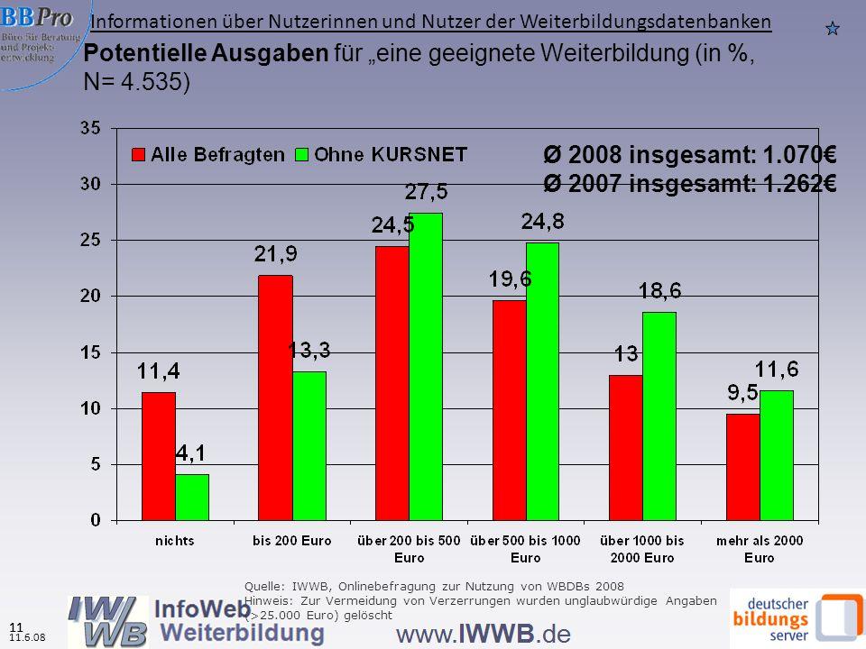 11.6.08 10 Weiterbildungsteilnahme (in den letzten drei Jahren) (in %, N=4.524 ) Quelle: IWWB, Onlinebefragung zur Nutzung von WBDBs 2008, BSW 2007 BRD 2007 (im letzten Jahr) Alle WBD Ben (in den letzten drei Jahren) Ohne KURS- NET- User Informationen über Nutzerinnen und Nutzer der Weiterbildungsdatenbanken 10