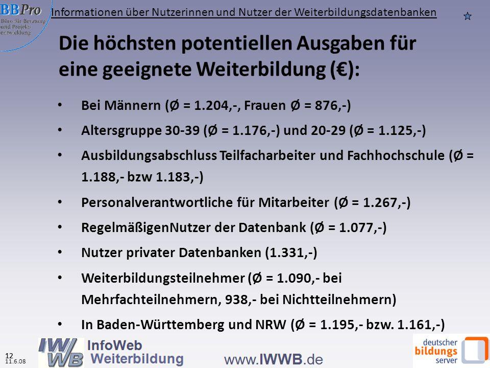 11.6.08 11 Quelle: IWWB, Onlinebefragung zur Nutzung von WBDBs 2008 Hinweis: Zur Vermeidung von Verzerrungen wurden unglaubwürdige Angaben (>25.000 Euro) gelöscht Potentielle Ausgaben für eine geeignete Weiterbildung (in %, N= 4.535) Ø 2008 insgesamt: 1.070 Ø 2007 insgesamt: 1.262 Informationen über Nutzerinnen und Nutzer der Weiterbildungsdatenbanken 11