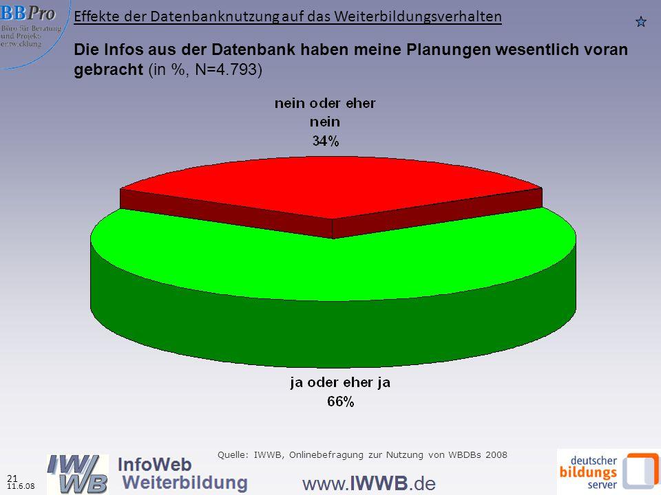 Würden Sie die Datenbank weiterempfehlen? Nach Datenbanktyp (in %, N=5.732) Quelle: IWWB, Onlinebefragung zur Nutzung von WBDBs 2008 Bewertung und Erw