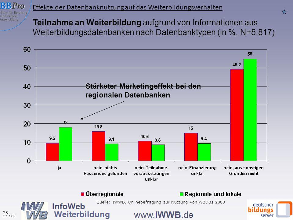 22 Gliederung 22 11.6.08 Informationen über Weiterbildungsdatenbanken Informationen über Nutzerinnen und Nutzer der Weiterbildungsdatenbanken Nutzungsverhalten Bewertung und Erwartungen Effekte der Datenbanknutzung auf das Weiterbildungsverhalten Quelle: Eigene Angaben der WBDBen