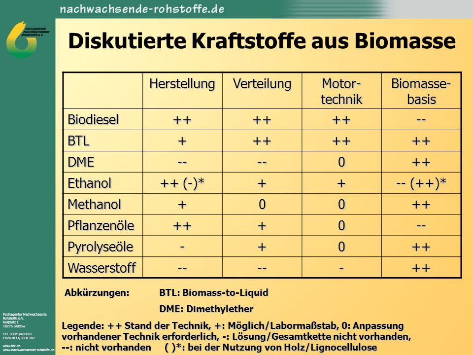 Fachagentur Nachwachsende Rohstoffe e.V. Hofplatz 1 18276 Gülzow Tel. 03843/6930-0 Fax 03843/6930-102 www.fnr.de www.nachwachsende-rohstoffe.de Diskut