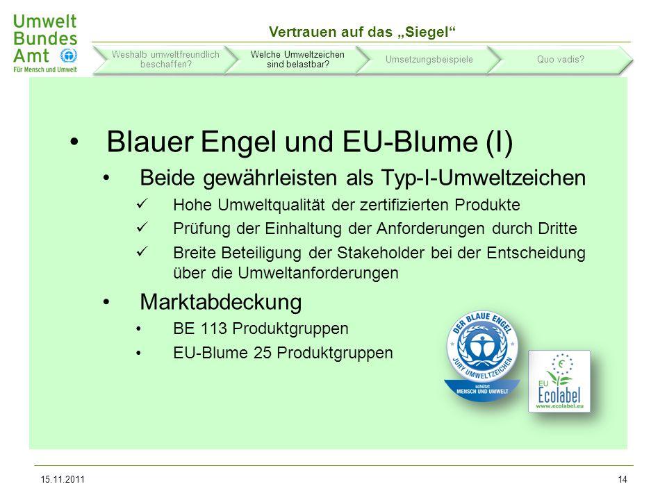 Vertrauen auf das Siegel Blauer Engel und EU-Blume (II) Überschneidungen Existieren für eine bestimmte Produktgruppe bereits Kriterien des EU-Umweltzeichens so dürfen andere nationale Typ-I- Umweltzeichen wie der Blaue Engel nur dann auf diese Produktgruppe ausgedehnt werden, wenn die erarbeiteten Kriterien mindestens so streng sind wie die EU- Umweltzeichenkriterien.