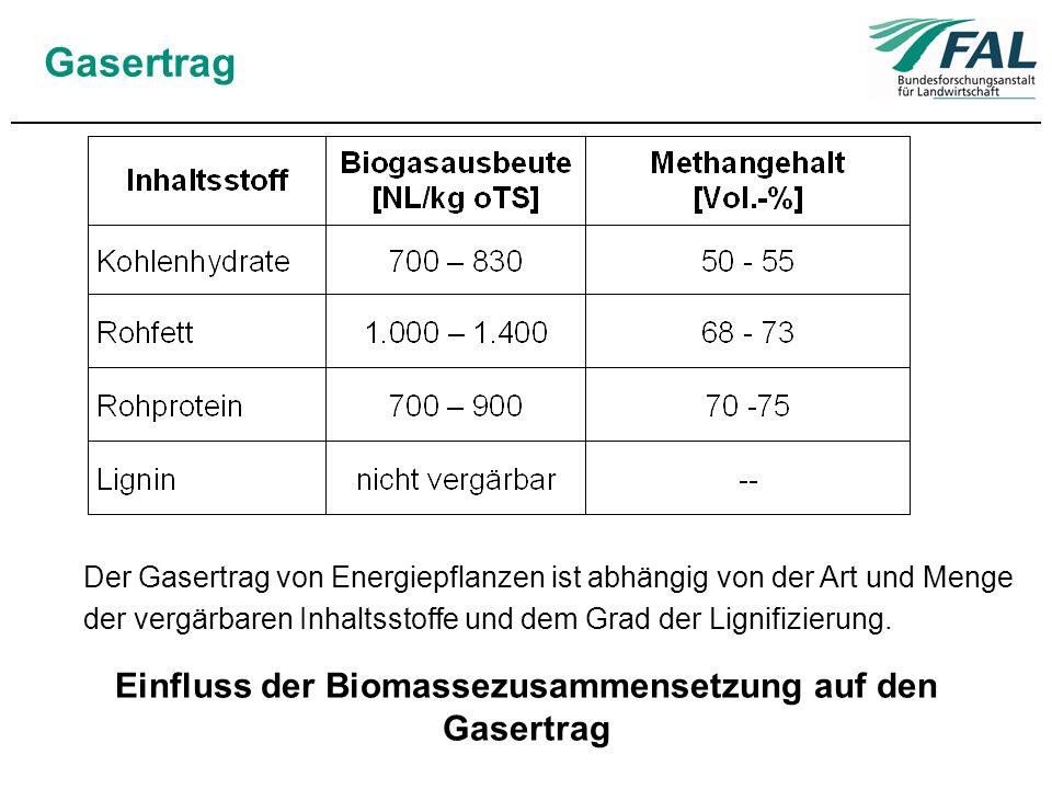 Gasertrag Einfluss der Biomassezusammensetzung auf den Gasertrag Der Gasertrag von Energiepflanzen ist abhängig von der Art und Menge der vergärbaren
