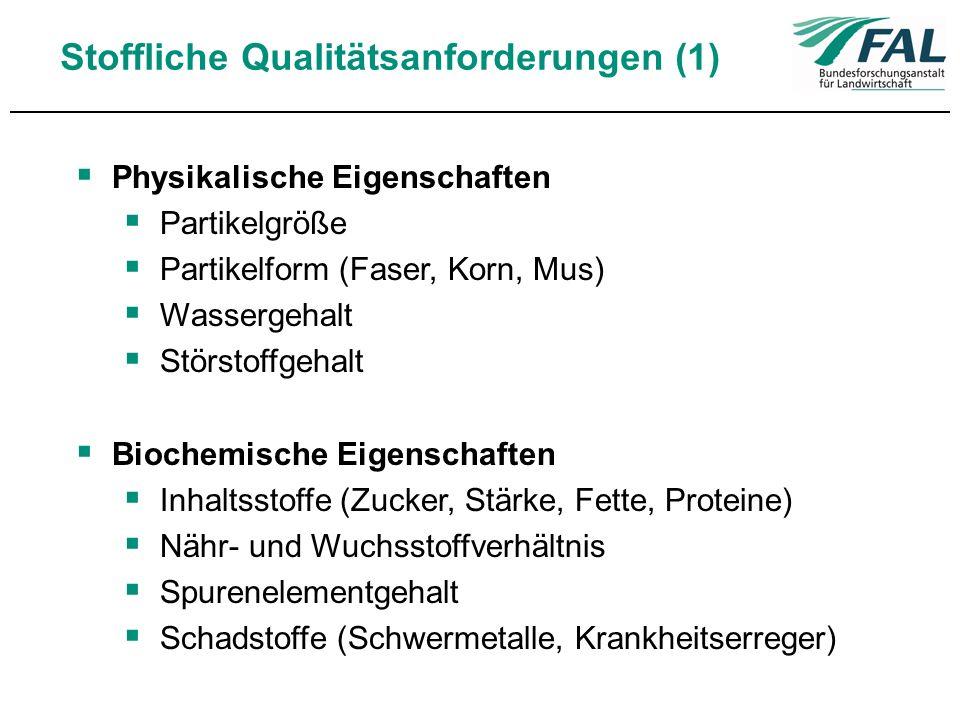 Stoffliche Qualitätsanforderungen (1) Physikalische Eigenschaften Partikelgröße Partikelform (Faser, Korn, Mus) Wassergehalt Störstoffgehalt Biochemis