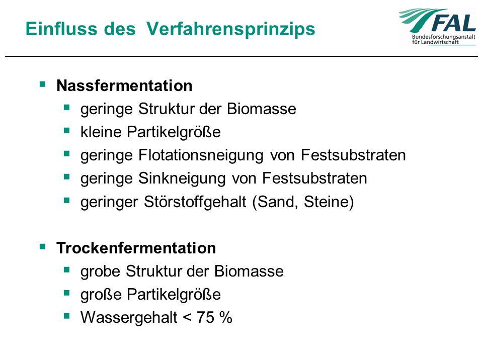 Einfluss des Verfahrensprinzips Nassfermentation geringe Struktur der Biomasse kleine Partikelgröße geringe Flotationsneigung von Festsubstraten gerin