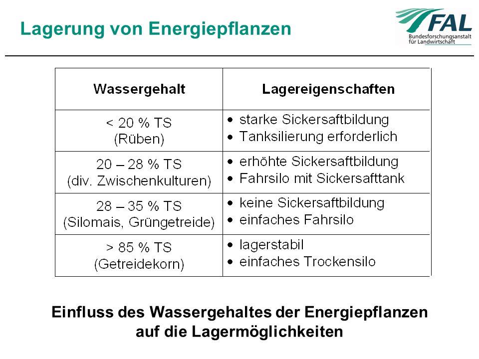 Handling Biomasse darf im Dosierbehälter (Silo, Futtermischwagen, etc.) nicht zur Brückenbildung neigen (Gefahr bei Faserstoffen).