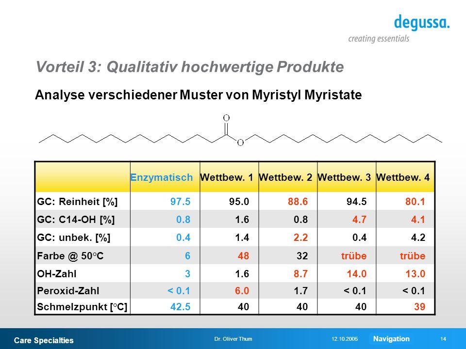 Care Specialties 14Dr. Oliver Thum12.10.2005 Vorteil 3: Qualitativ hochwertige Produkte Analyse verschiedener Muster von Myristyl Myristate Enzymatisc