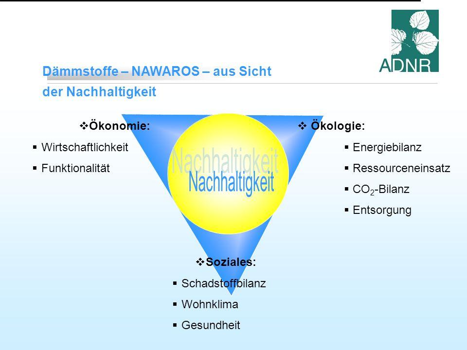 Dämmstoffe – NAWAROS – aus Sicht der Nachhaltigkeit Ökologie: Energiebilanz Ressourceneinsatz CO 2 -Bilanz Entsorgung Soziales: Schadstoffbilanz Wohnklima Gesundheit Ökonomie: Wirtschaftlichkeit Funktionalität