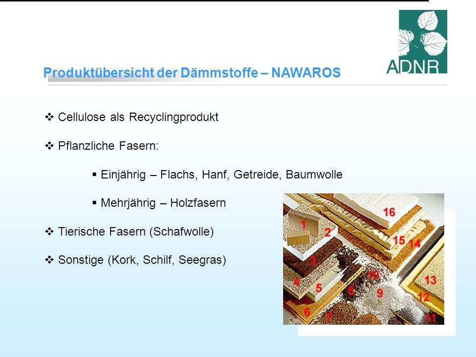 Produktübersicht der Dämmstoffe – NAWAROS Cellulose als Recyclingprodukt Pflanzliche Fasern: Einjährig – Flachs, Hanf, Getreide, Baumwolle Mehrjährig – Holzfasern Tierische Fasern (Schafwolle) Sonstige (Kork, Schilf, Seegras)