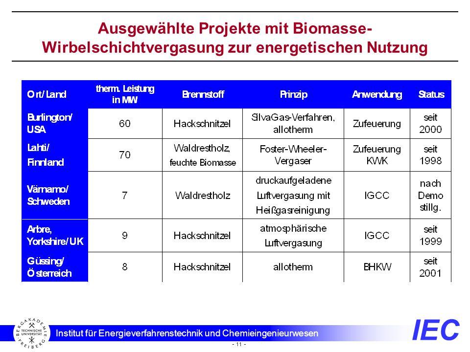 IEC Institut für Energieverfahrenstechnik und Chemieingenieurwesen - 11 - Ausgewählte Projekte mit Biomasse- Wirbelschichtvergasung zur energetischen