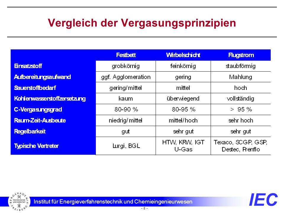 IEC Institut für Energieverfahrenstechnik und Chemieingenieurwesen - 8 - Vergleich der Vergasungsprinzipien