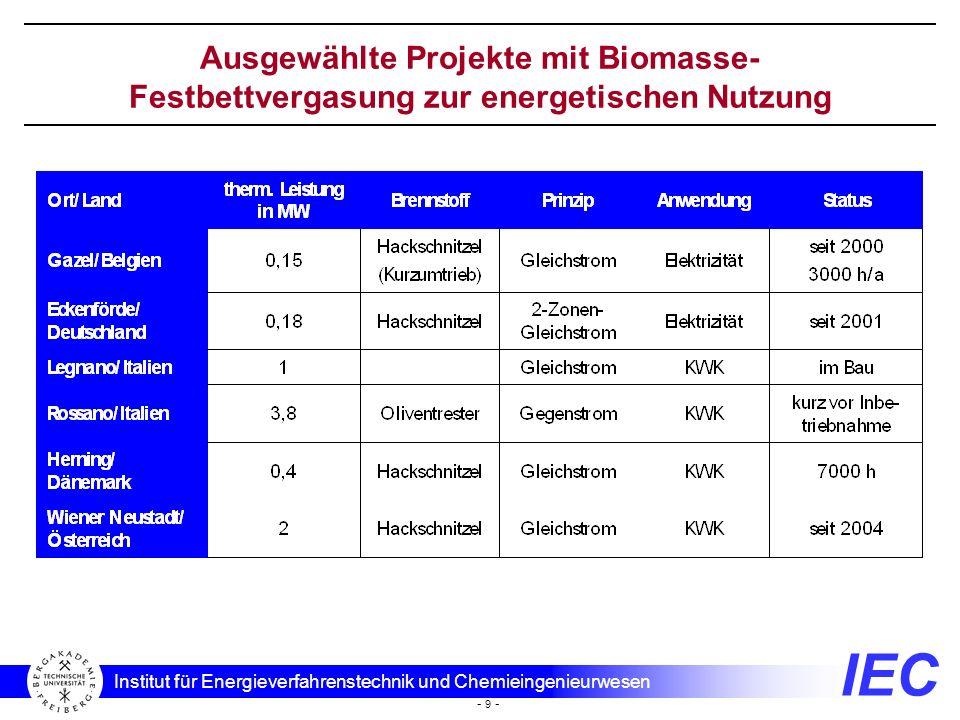 IEC Institut für Energieverfahrenstechnik und Chemieingenieurwesen - 9 - Ausgewählte Projekte mit Biomasse- Festbettvergasung zur energetischen Nutzun