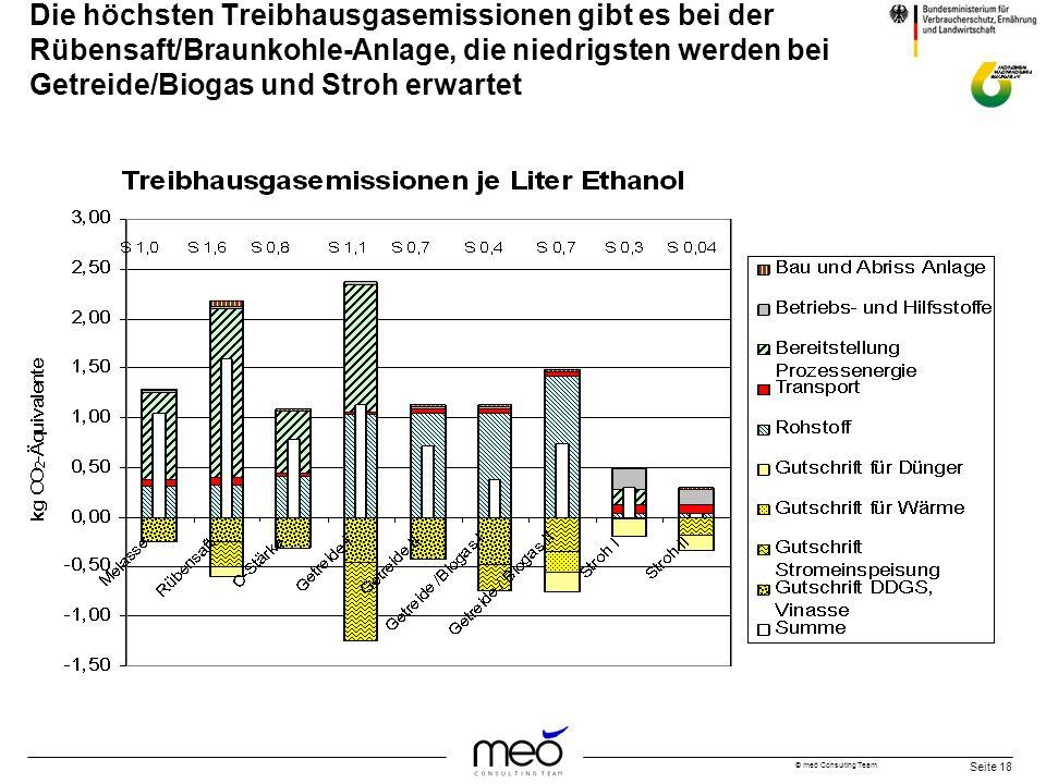 © meó Consulting Team Seite 18 Die höchsten Treibhausgasemissionen gibt es bei der Rübensaft/Braunkohle-Anlage, die niedrigsten werden bei Getreide/Bi