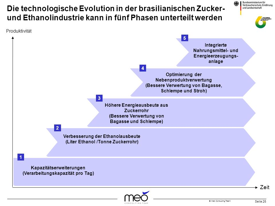 © meó Consulting Team Seite 26 Die technologische Evolution in der brasilianischen Zucker- und Ethanolindustrie kann in fünf Phasen unterteilt werden