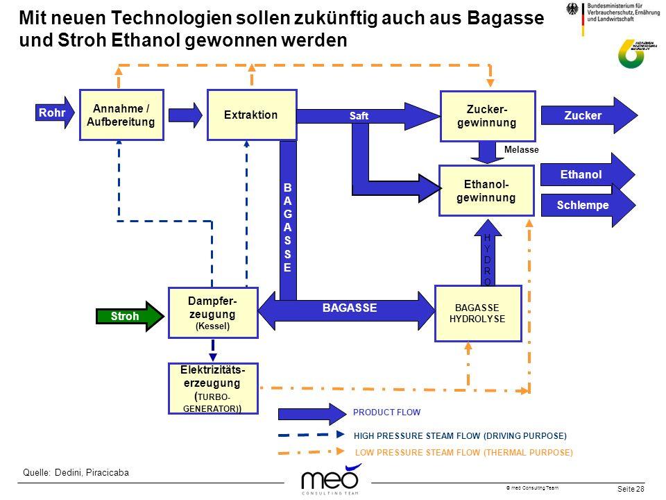 © meó Consulting Team Seite 28 Mit neuen Technologien sollen zukünftig auch aus Bagasse und Stroh Ethanol gewonnen werden Rohr Annahme / Aufbereitung