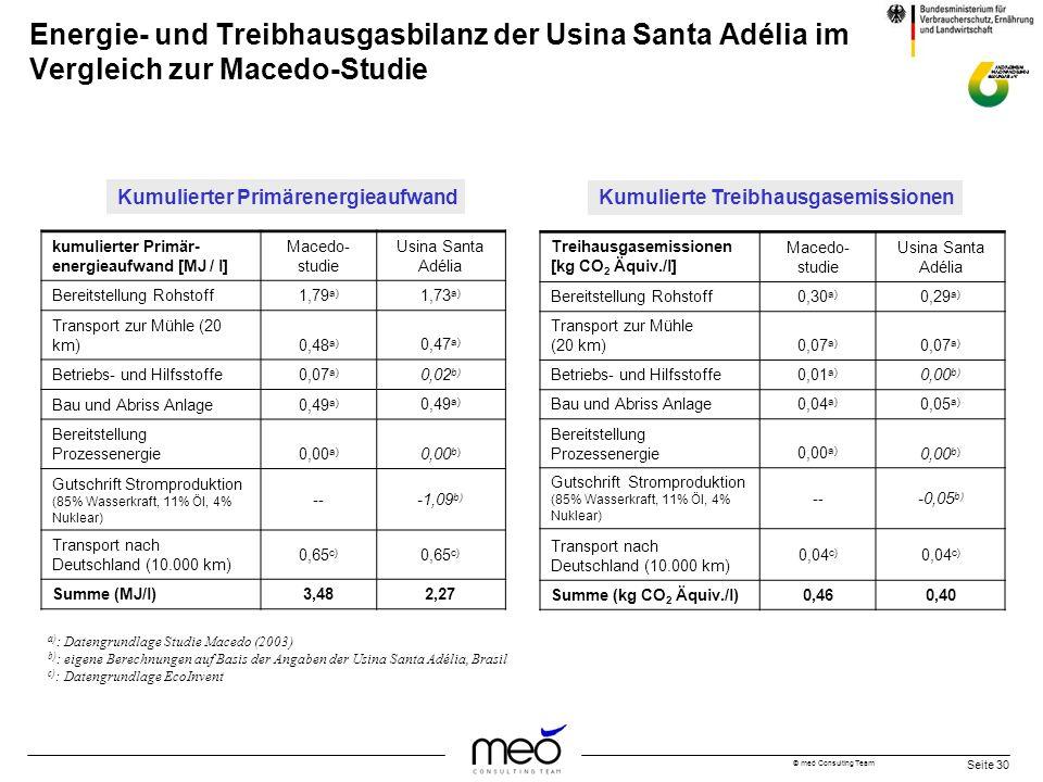 © meó Consulting Team Seite 30 Energie- und Treibhausgasbilanz der Usina Santa Adélia im Vergleich zur Macedo-Studie kumulierter Primär- energieaufwan