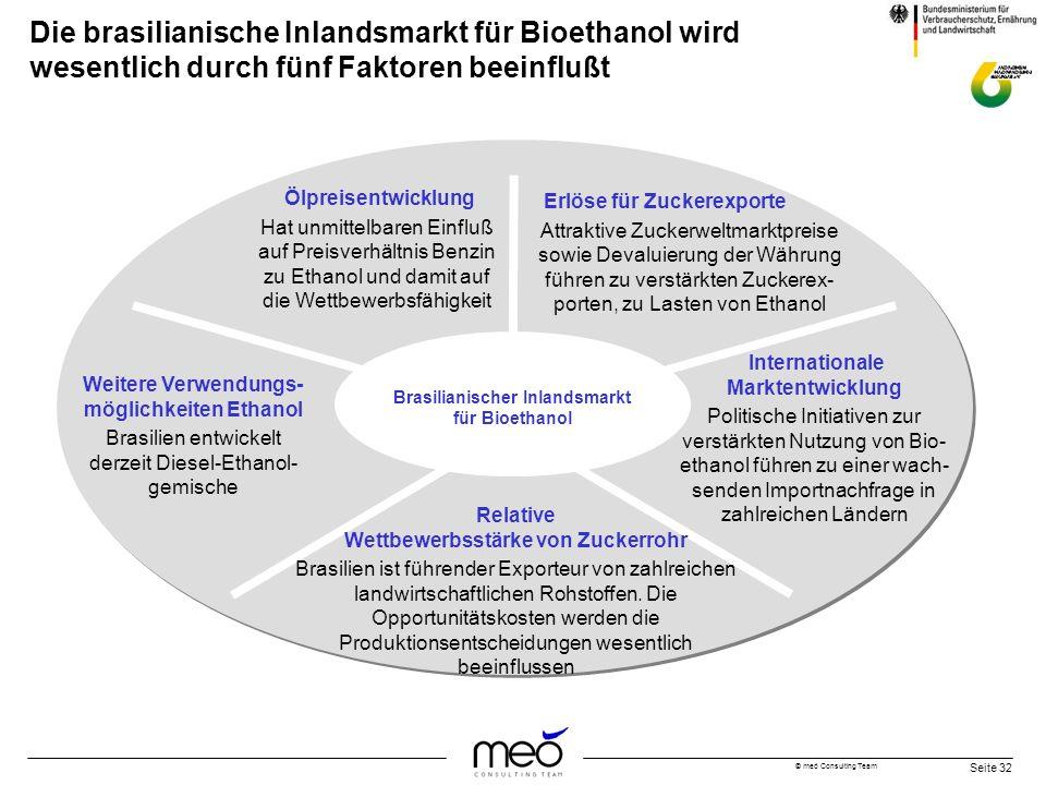 © meó Consulting Team Seite 32 Die brasilianische Inlandsmarkt für Bioethanol wird wesentlich durch fünf Faktoren beeinflußt Brasilianischer Inlandsma
