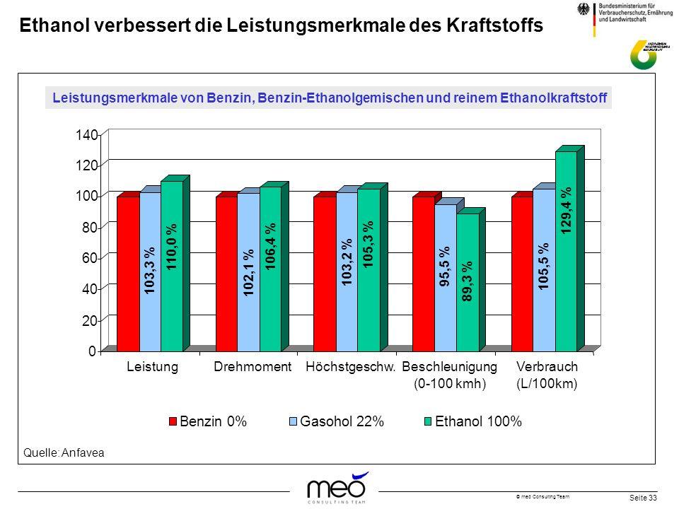 © meó Consulting Team Seite 33 Ethanol verbessert die Leistungsmerkmale des Kraftstoffs Quelle: Anfavea 103,3 % 110,0 % 102,1 % 106,4 % 103,2 % 105,3
