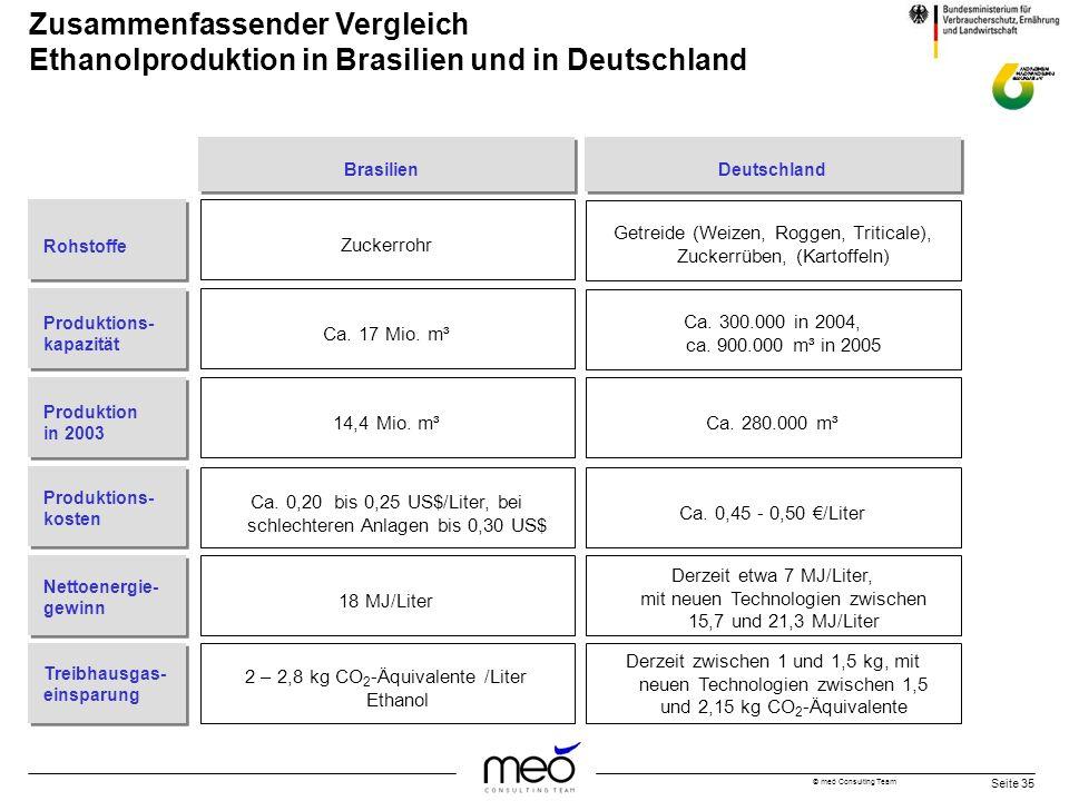 © meó Consulting Team Seite 35 Zusammenfassender Vergleich Ethanolproduktion in Brasilien und in Deutschland Rohstoffe Zuckerrohr Getreide (Weizen, Ro