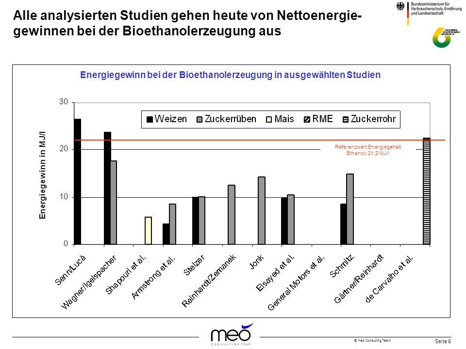 © meó Consulting Team Seite 8 Alle analysierten Studien gehen heute von Nettoenergie- gewinnen bei der Bioethanolerzeugung aus Referenzwert Energiegeh