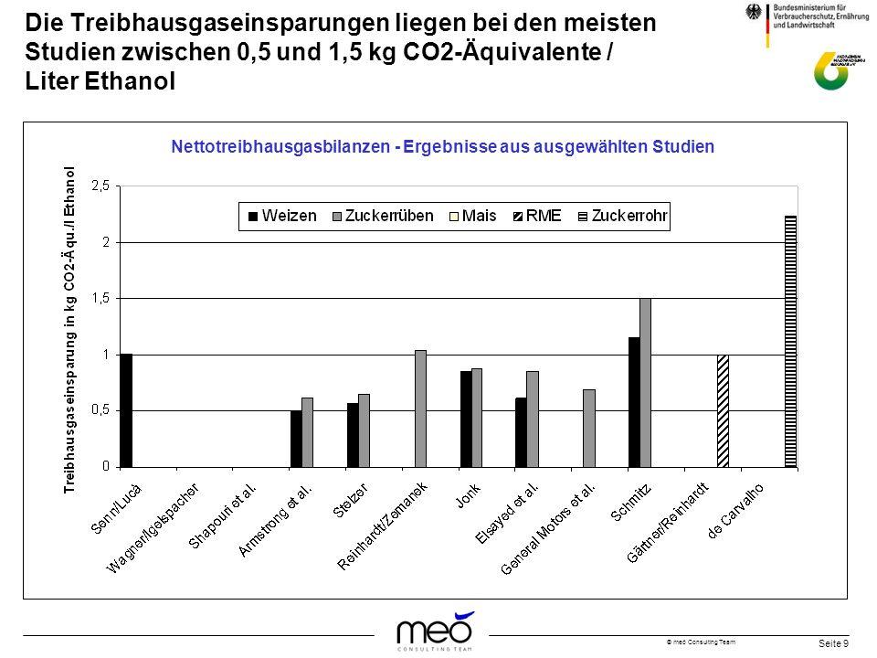 © meó Consulting Team Seite 9 Die Treibhausgaseinsparungen liegen bei den meisten Studien zwischen 0,5 und 1,5 kg CO2-Äquivalente / Liter Ethanol Nett