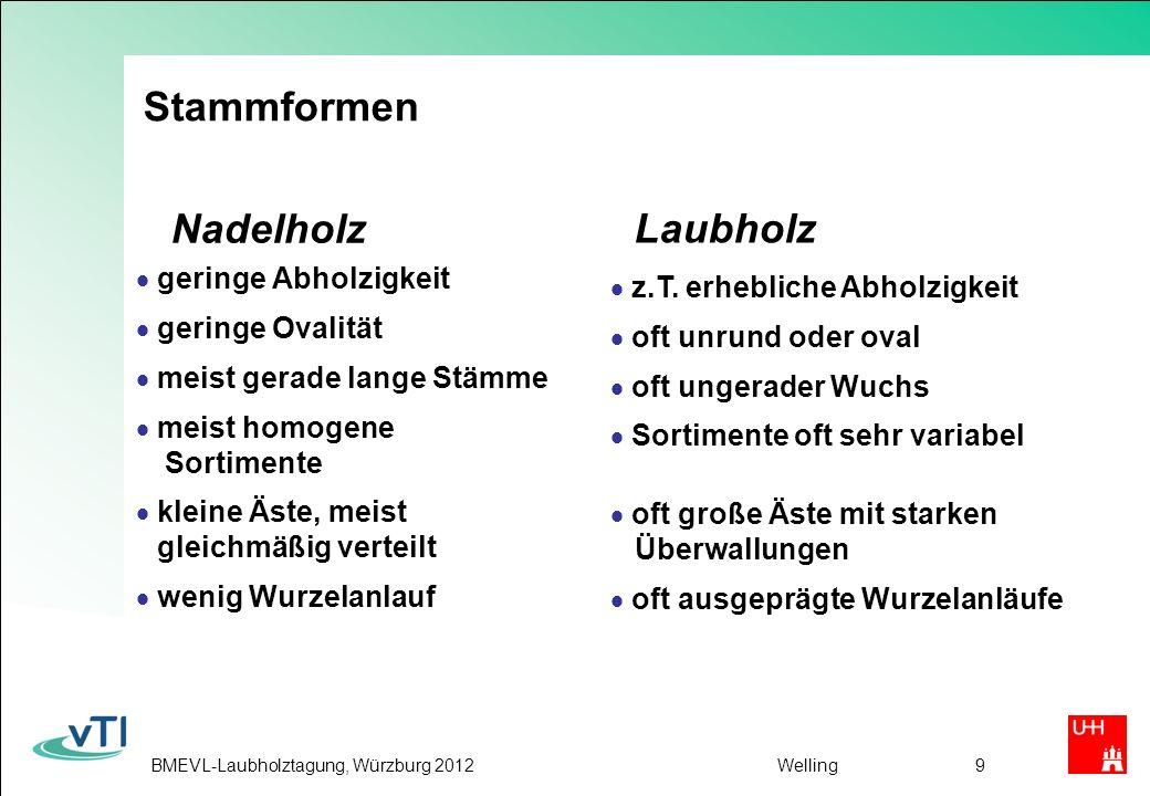 BMEVL-Laubholztagung, Würzburg 2012Welling20 Zukunftsaussichten Ohne neue Produkte und Verfahren kaum Aussichten für eine nennenswerte Ausweitung der stofflichen LH- Verwendung Wegen der großen Eigenschaftsvariation ist eine qualitativ hochwertige Massenproduktion auf Basis Laubholz eher unwahrscheinlich Verstärkten Einsatz von LH für Holzpellets könnte den Holzpreis im NH-Segment positiv beeinflussen und die HWS Branche entlasten Bei weiter steigenden Energiepreisen bietet sich die Ausweitung der energetischen Verwertung der minderen LH-Qualitäten an.