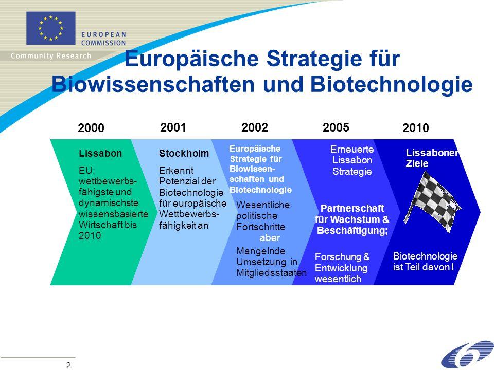 2 2000 Lissabon EU: wettbewerbs- fähigste und dynamischste wissensbasierte Wirtschaft bis 2010 Stockholm Erkennt Potenzial der Biotechnologie für europäische Wettbewerbs- fähigkeit an Wesentliche politische Fortschritte aber Mangelnde Umsetzung in Mitgliedsstaaten 200520012002 Erneuerte Lissabon Strategie Partnerschaft für Wachstum & Beschâftigung; Forschung & Entwicklung wesentlich Biotechnologie ist Teil davon .