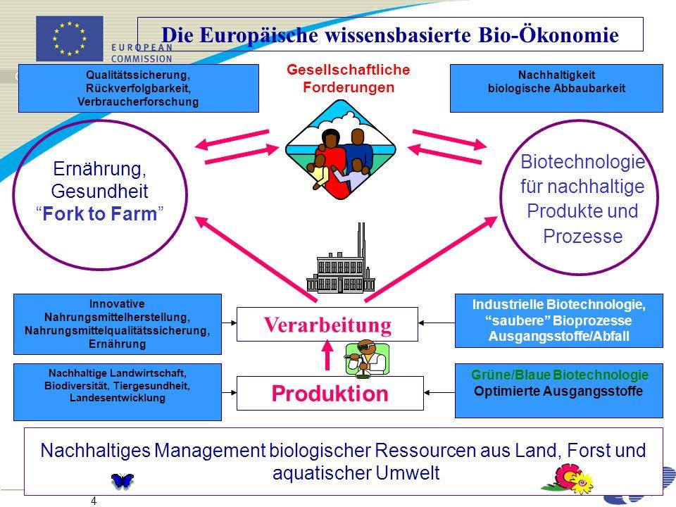 4 Industrielle Biotechnologie, saubere Bioprozesse Ausgangsstoffe/Abfall Die Europäische wissensbasierte Bio-Ökonomie Nachhaltiges Management biologischer Ressourcen aus Land, Forst und aquatischer Umwelt Grüne/Blaue Biotechnologie Optimierte Ausgangsstoffe Produktion Verarbeitung Innovative Nahrungsmittelherstellung, Nahrungsmittelqualitätssicherung, Ernährung Nachhaltige Landwirtschaft, Biodiversität, Tiergesundheit, Landesentwicklung Ernährung, Gesundheit Fork to Farm Gesellschaftliche Forderungen Biotechnologie für nachhaltige Produkte und Prozesse Qualitätssicherung, Rückverfolgbarkeit, Verbraucherforschung Nachhaltigkeit biologische Abbaubarkeit