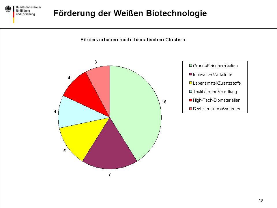 9 DatumAbteilung Titel der Präsentation Förderung der Weißen Biotechnologie Resümee des Förderschwerpunkts Nachhaltige BioProduktion April 2001 Start