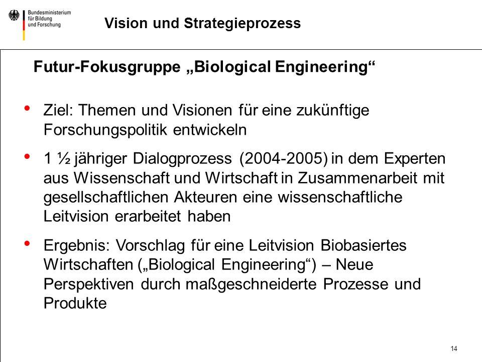 13 DatumAbteilung Titel der Präsentation Vision und Strategieprozess Biotechnologie als Treiber für Innovationen in verschiedenen Industriesektoren Ge