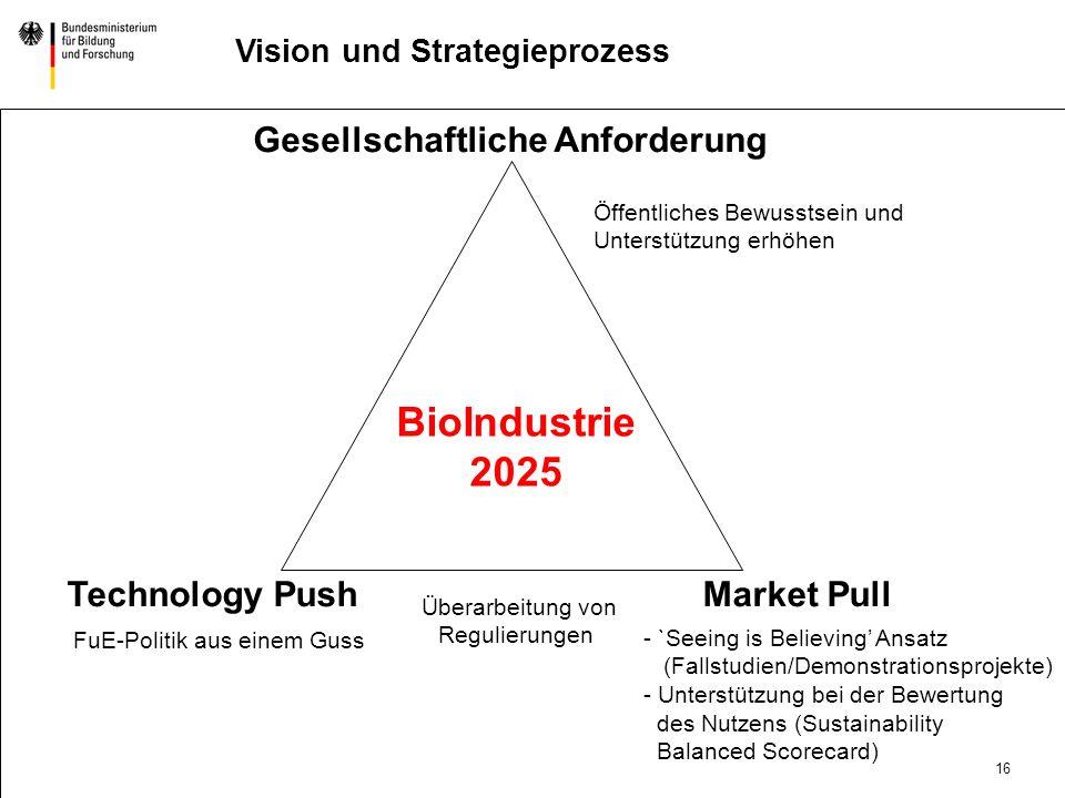 15 DatumAbteilung Titel der Präsentation Vision und Strategieprozess Bioindustrie 2025 Nächste Schritte: Ziel: stärkere Abstimmung der Fördermaßnahmen