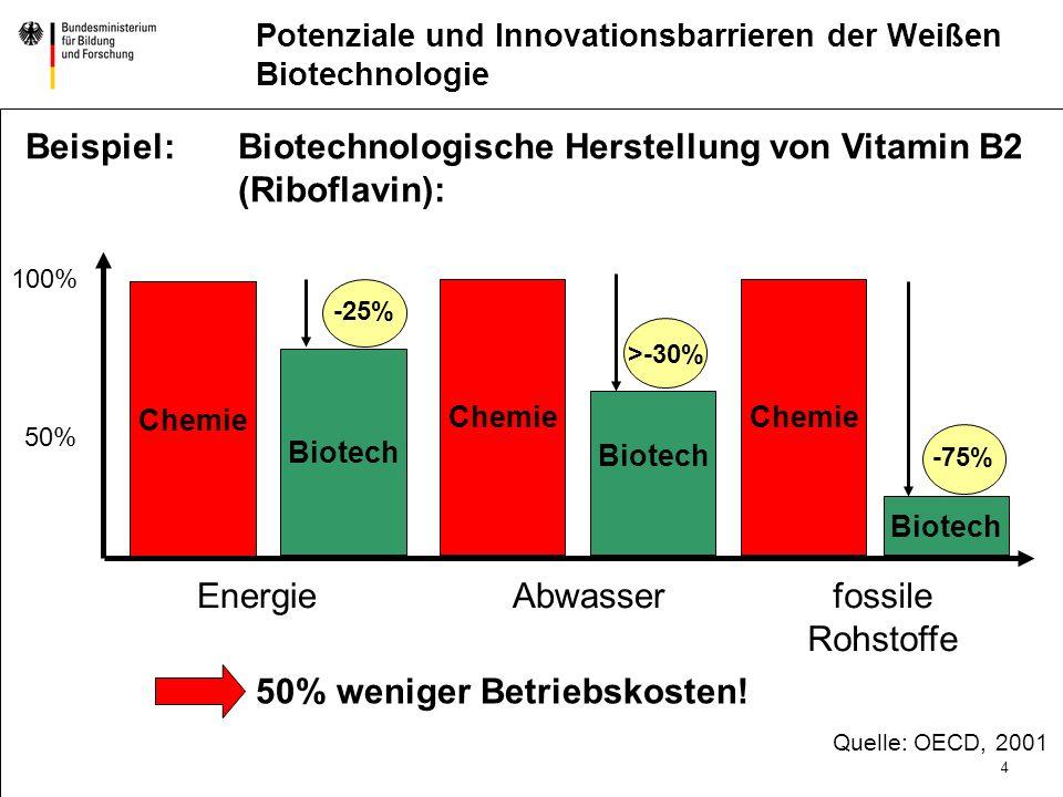 4 DatumAbteilung Titel der Präsentation Potenziale und Innovationsbarrieren der Weißen Biotechnologie Beispiel:Biotechnologische Herstellung von Vitamin B2 (Riboflavin): Chemie 50% weniger Betriebskosten.