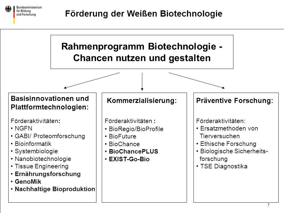 7 DatumAbteilung Titel der Präsentation Förderung der Weißen Biotechnologie Rahmenprogramm Biotechnologie - Chancen nutzen und gestalten Basisinnovationen und Plattformtechnologien: Förderaktivitäten: NGFN GABI/ Proteomforschung Bioinformatik Systembiologie Nanobiotechnologie Tissue Engineering Ernährungsforschung GenoMik Nachhaltige Bioproduktion Kommerzialisierung: Förderaktivitäten : BioRegio/BioProfile BioFuture BioChance BioChancePLUS EXIST-Go-Bio Präventive Forschung: Förderaktivitäten: Ersatzmethoden von Tierversuchen Ethische Forschung Biologische Sicherheits- forschung TSE Diagnostika